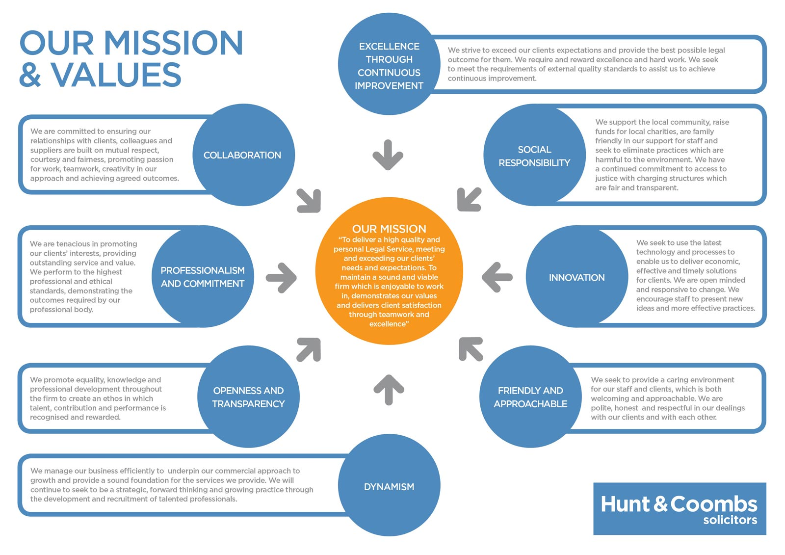 Hunt & Coombs Solicitors Mission & Values